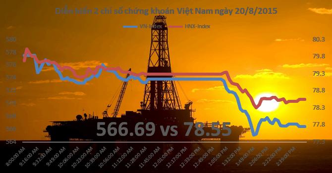 Chứng khoán chiều 20/8: Nhóm dầu khí giảm giảm sàn hàng loạt, VN-Index mất hơn 11 điểm
