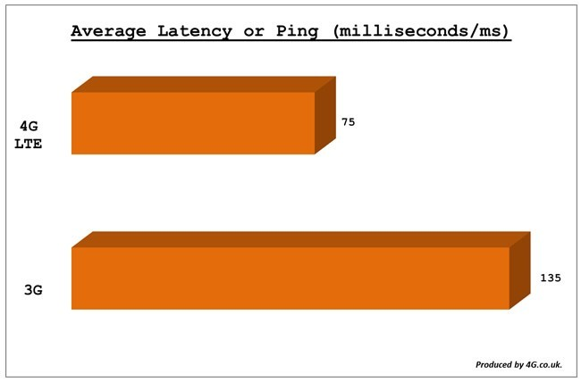 Tốc độ 4G vượt trội ra sao so với 3G?