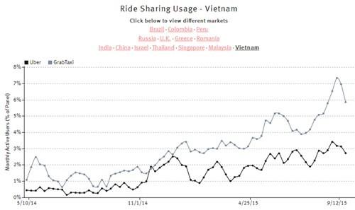 Uber sụt giảm thị phần - ảnh 2