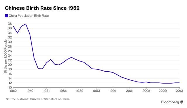 Tỷ lệ sinh của Trung Quốc liên tục giảm từ năm 1952 đến 2013.