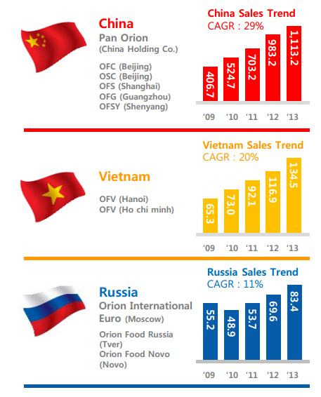 Tăng trường doanh thu của Orion tại 3 thị trường nước ngoài chính.
