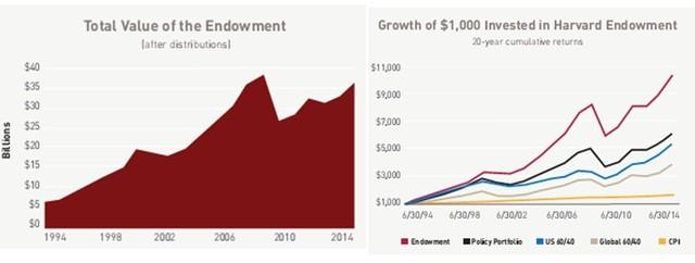 Hiệu quả đầu tư của Harvard Management Company.