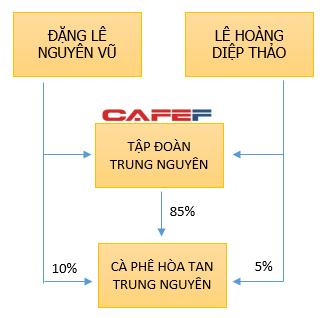 Cơ cấu cổ đông của CTCP Cà phê hòa tan Trung Nguyên