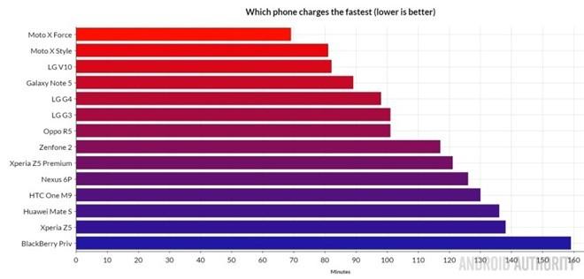 Điện thoại Android nào sạc nhanh nhất?