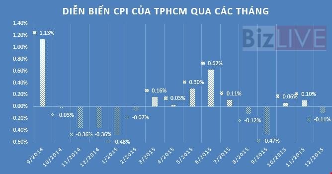 TP. HCM: CPI năm 2015 giảm 0,2%