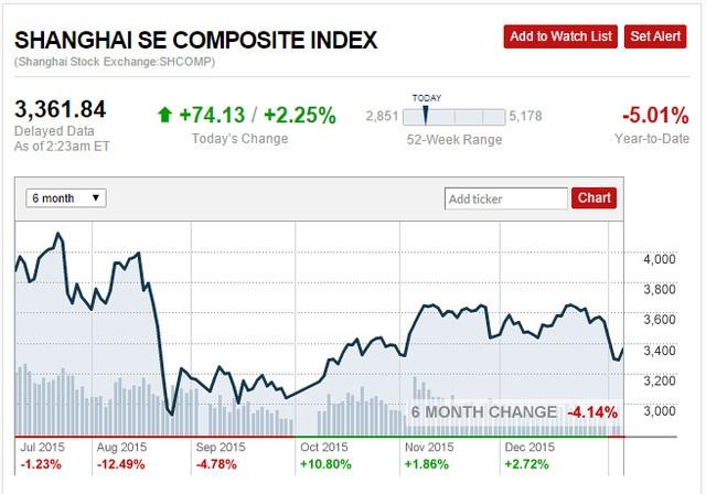 Chỉ số Shanghai Composite Index