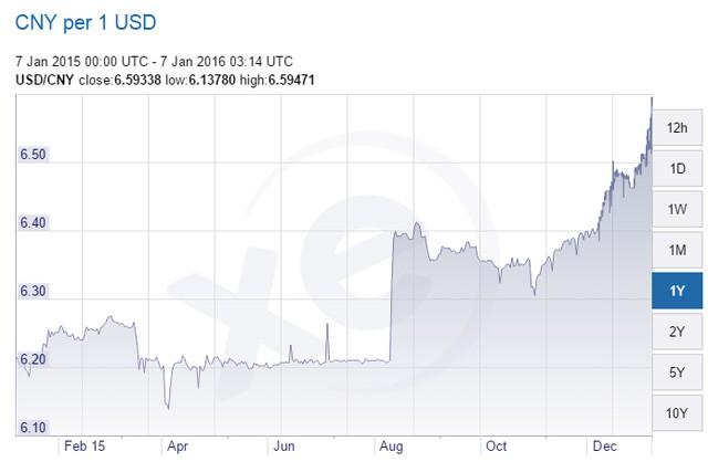 Tỷ giá NDT/USD trên thị trường quốc tế 1 năm qua