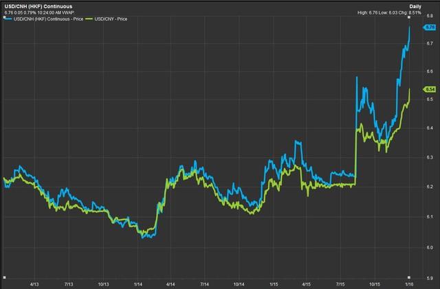 Tỷ giá NDT/USD tại thị trường trong nước (xanh lá cây) và quốc tế (xanh da trời)