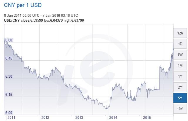 Tỷ giá NDT/USD trên thị trường quốc tế trong 5 năm qua