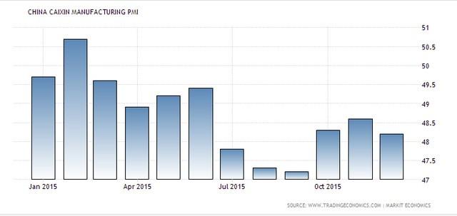 Chỉ số PMI công nghiệp của Trung Quốc
