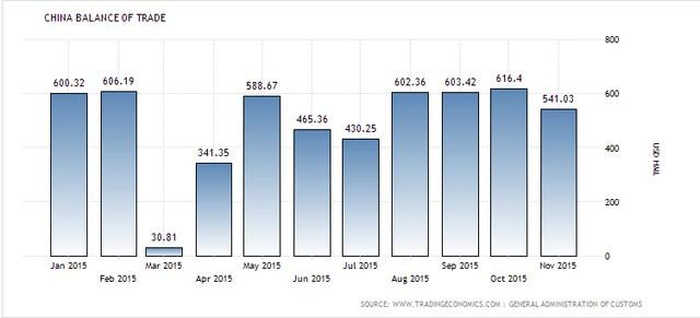 Cán cân thương mại của Trung Quốc (trăm triệu USD)