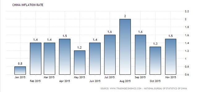Tỷ lệ lạm phát của Trung Quốc