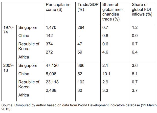 Một số chỉ tiêu kinh tế của khu vực Châu Phi so với một số nước Châu Á. Trong đó, GDP/người/năm của khu vực này giai đoạn 2009 - 2013 đã cao hơn Việt Nam.
