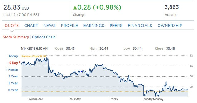 Giá dầu Brent quốc tế trong 5 phiên vừa qua