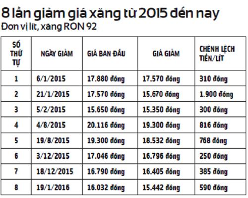 Sau 5 ngày xăng dầu giảm giá: Phải giảm giá cước vận tải - ảnh 1