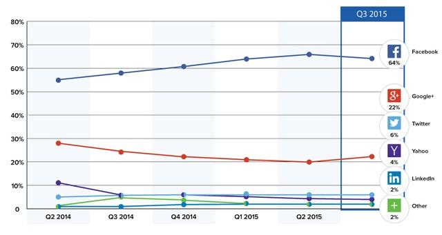 So sánh về tỷ lệ dùng tài khoản các mạng xã hội để đăng nhập.