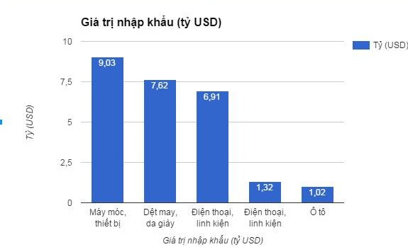 5 nhóm hàng Việt Nam nhập khẩu nhiều nhất từ Trung Quốc năm 2015