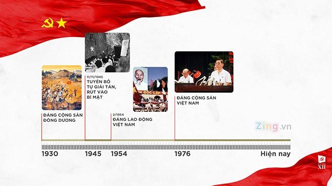 Infographic 12 kỳ Đại hội Đảng Cộng sản Việt Nam