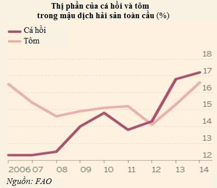 Thị phần của tôm sụt giảm