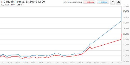 Diễn biến giá vàng SJC trong 1 tháng trở lại đây (nguồn DOJI)