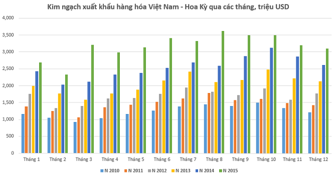 Hoa Kỳ: Năm 2015 Việt Nam xuất siêu sang Hoa Kỳ 31 tỷ USD