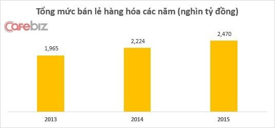Tổng mức ngành bán lẻ 2013-2015. Nguồn: Tổng cục Thống kê Việt Nam