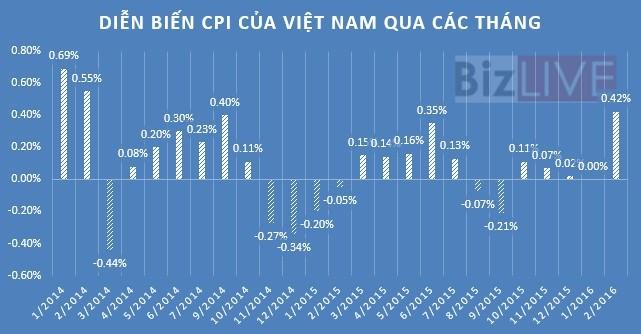 CPI tháng Tết tăng mạnh vì nhu cầu tiêu dùng cao
