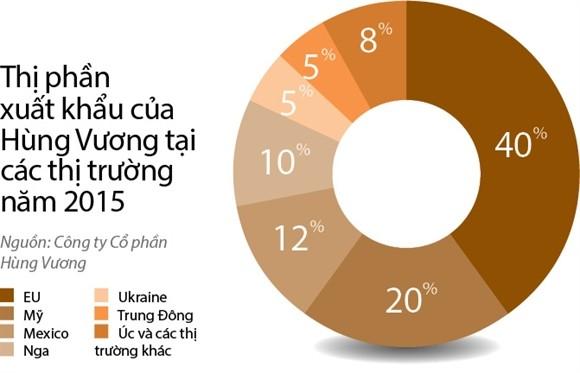 Vi sao Hung Vuong sang Nga ban le?