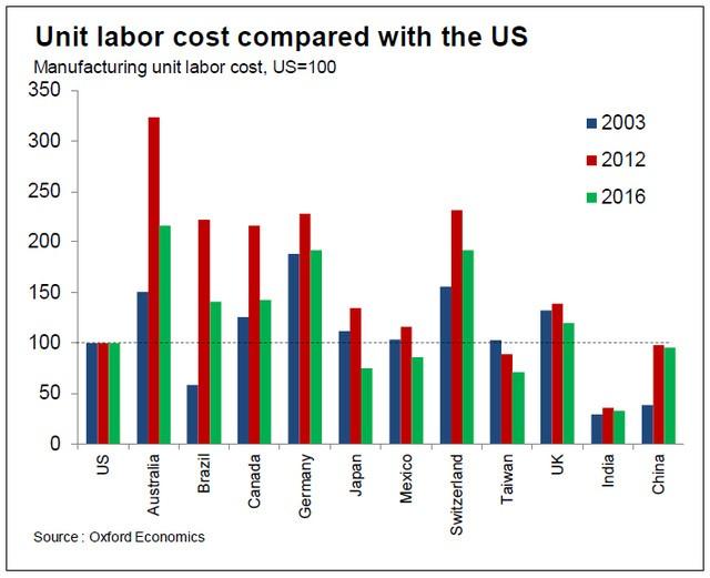 Chi phí nhân công (trong ngành sản xuất) của các nước so với Mỹ