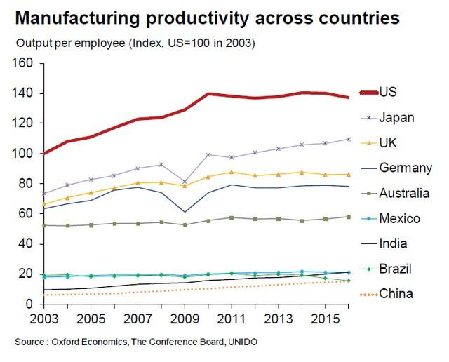 Năng suất lao động của các nước