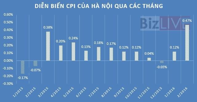 Hà Nội: Nhu cầu mua sắm và giá dịch vụ y tế làm CPI tháng 3 tăng nhẹ
