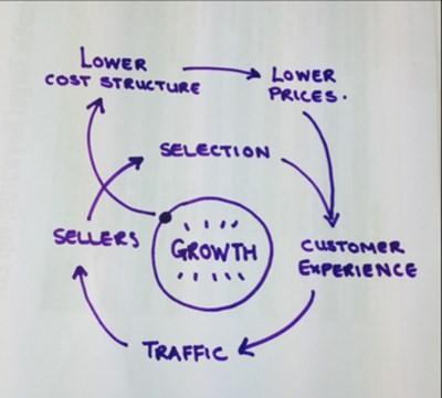 Vòng tuần hoàn chiến lược kinh doanh của amazon doanhnhansaigon