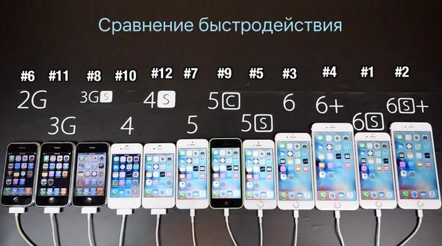 Các thế hệ iPhone từ 2G cho tới 6s Plus.
