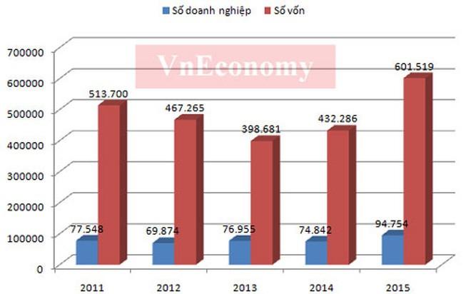 Số doanh nghiệp và số vốn giai đoạn 2011 - 2015 - Nguồn: Cục Quản lý đăng ký kinh doanh - Bộ Kế hoạch và Đầu tư.</div> <div>