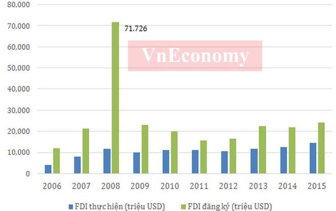 Vốn FDI vào Việt Nam năm 2015, bao gồm vốn đăng ký và giải ngân, đã tăng khoảng 4 lần sau với năm 2006. Mức vốn FDI đăng ký trên 70 tỷ USD năm 2008 là mức cao nhất trong 10 năm qua trước hiệu ứng Việt Nam gia nhập WTO. Tuy nhiên, vốn FDI giải ngân năm 2008 ở mức khiêm tốn. </div> <div>Dù vậy, dòng vốn FDI vào Việt Nam những năm qua rất ổn định, và đóng góp của doanh nghiệp FDI với nền kinh tế Việt Nam đang chiếm tỷ trọng lớn - Nguồn: Tổng cục Thống kê, Tổng cục Hải quan.</div> <div>