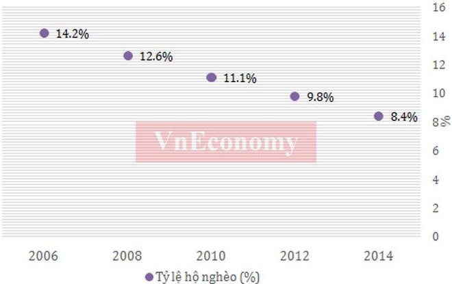 Tỷ lệ hộ nghèo ở Việt Nam liên tục giảm trong thời gian qua, và tới năm 2015 tỷ lệ hộ nghèo đã xuống dưới 5%, từ mức trên 14% năm 2006 - Nguồn: Tổng cục Thống kê.</div> <div>