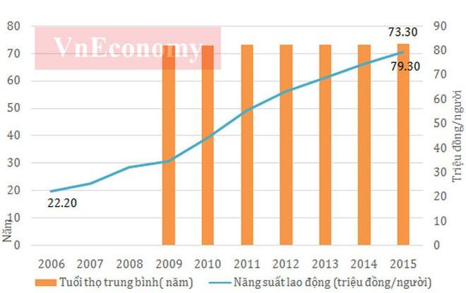 10 năm qua, năng suất lao động đã có sự tăng trưởng khá mạnh, từ mức hơn 22 triệu đồng/người thì sau 10 năm đã lên gần 80 triệu đồng/người.</div> <div>Cùng với sự phát triển kinh tế, năng suất lao động xã hội của nước ta cũng được nâng lên nhưng vẫn ở mức thấp so với các nước trong khu vực. </div> <div>Tuy nhiên, xét về tốc độ tăng năng suất lao động xã hội, Việt Nam là nước có tốc tăng năng suất lao động cao hơn nhiều so với Indonesia, Hàn Quốc và Thái Lan - Nguồn: Tổng cục Thống kê.</div> <div>