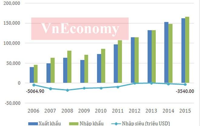Có thể nhận thấy, hoạt động xuất nhập khẩu của Việt Nam trong 10 năm từ 2006-2015 liên tục tăng trưởng. </div> <div>Nếu như năm 2006 tổng kim ngạch xuất nhập khẩu của Việt Nam chưa đạt 70 tỷ USD, thì năm 2015 con số này đã xấp xỉ 330 tỷ USD. </div> <div>Cùng với việc thu hút nhiều vốn FDI, khối doanh nghiệp này đang chiếm tỷ trọng trên 65% kim ngạch xuất khẩu của Việt Nam trong nhiều năm qua - Nguồn: Tổng cục Thống kê, Tổng cục Hải quan.</div> <div>