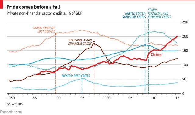 Tỷ lệ nợ xấu của tổ chức phi tài chính Trung Quốc (%GDP)