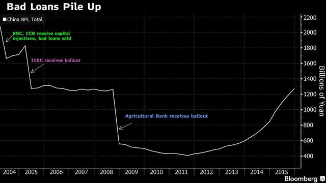 Tỷ lệ nợ xấu trong ngành ngân hàng Trung Quốc (Tỷ Nhân dân tệ)