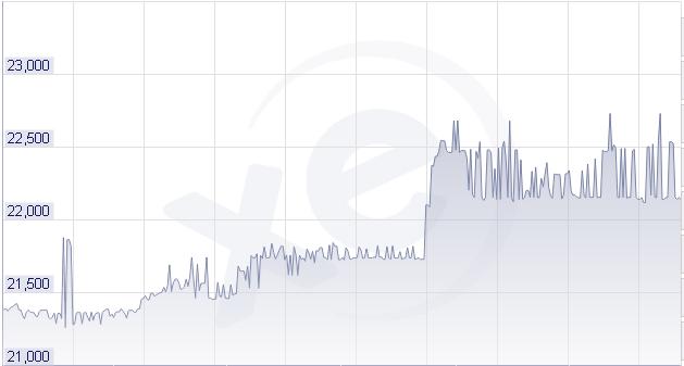 Tỷ giá USD/VND tăng trong năm 2015, khiến Viettel Global lỗ nặng.