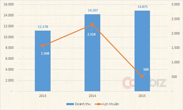 Doanh thu tăng đều nhưng lợi nhuận sụt mạnh trong năm 2015
