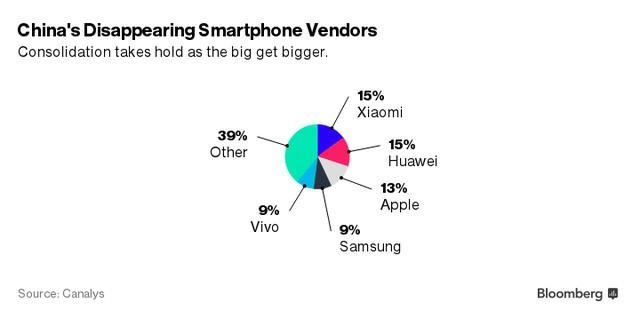 Thị phần các thương hiệu di động lớn tại Trung Quốc