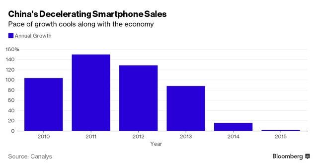 Tăng trưởng doanh số bán smartphone tại Trung Quốc (%)