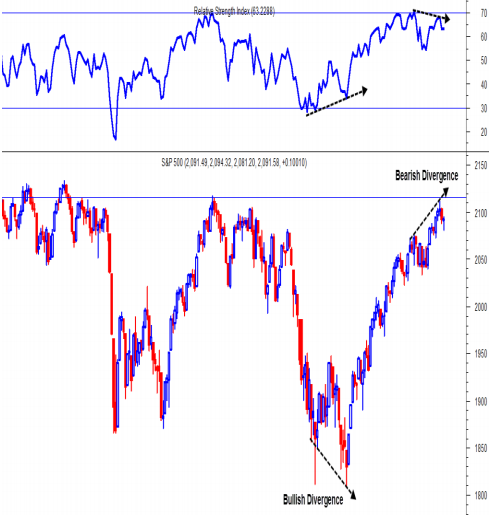 S&P500 đang ở vùng đỉnh