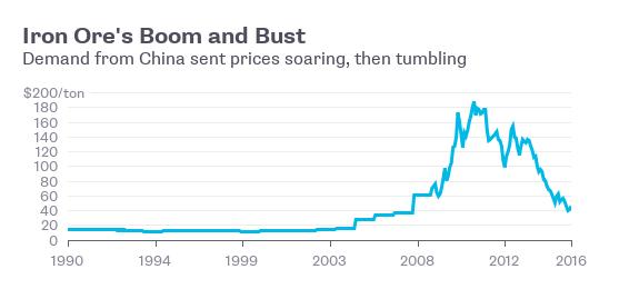 Thời kỳ bùng nổ và thoái trào của giá quặng sắt trùng khớp với những giai đoạn bùng nổ và suy giảm của kinh tế Trung Quốc