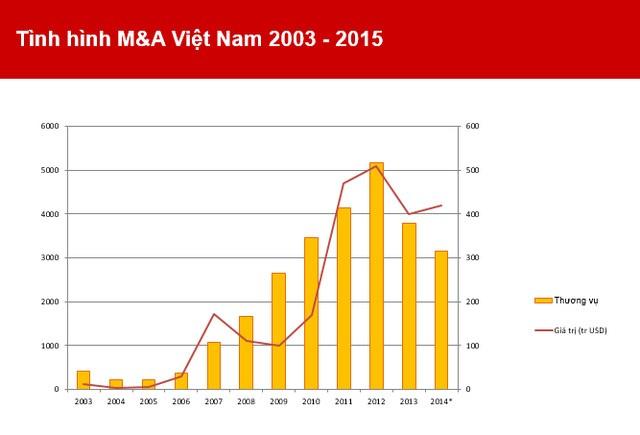 Nguồn: Diễn đàn M&A Việt Nam.