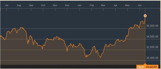 Chỉ số chứng khoán KSE 100 Index trong 1 năm qua (nguồn: Bloomberg)