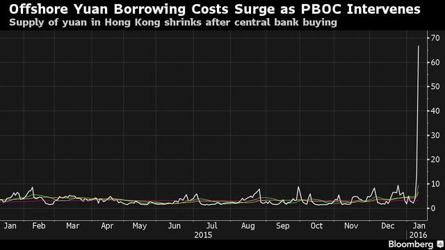 Chi phí vay qua đêm bằng đồng Nhân dân tệ tại Hồng Kông tăng mạnh sau đợt mua vào của PBOC