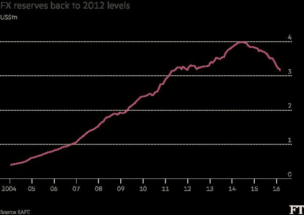 Dự trữ ngoại hối của Trung Quốc đã giảm mạnh xuống bằng mức năm 2012 (nghìn tỷ USD)